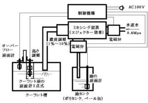 ミキシングガンシステム