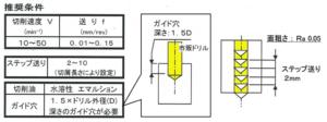 樹脂への深穴加工方法